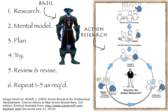 Diagram showing 6 steps of action research and Basil