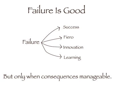 Figure showing failure is good, leading to success