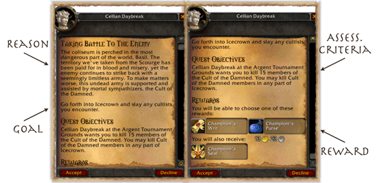 Screenshot showing a typical quest and labelling the parts