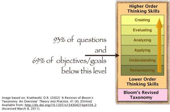 Graphic of Bloom's Taxonomy showing where most assessment occurred