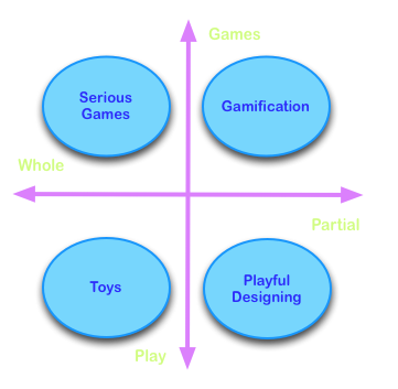 Cartesian graph showing gamification fitting in upper right quadrant where x=partial game and y=games (not play)